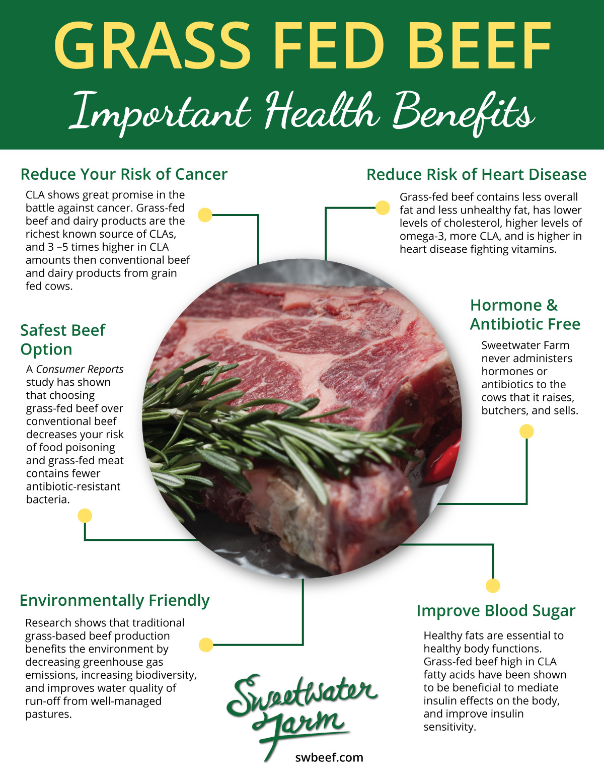 swbeef health benefits
